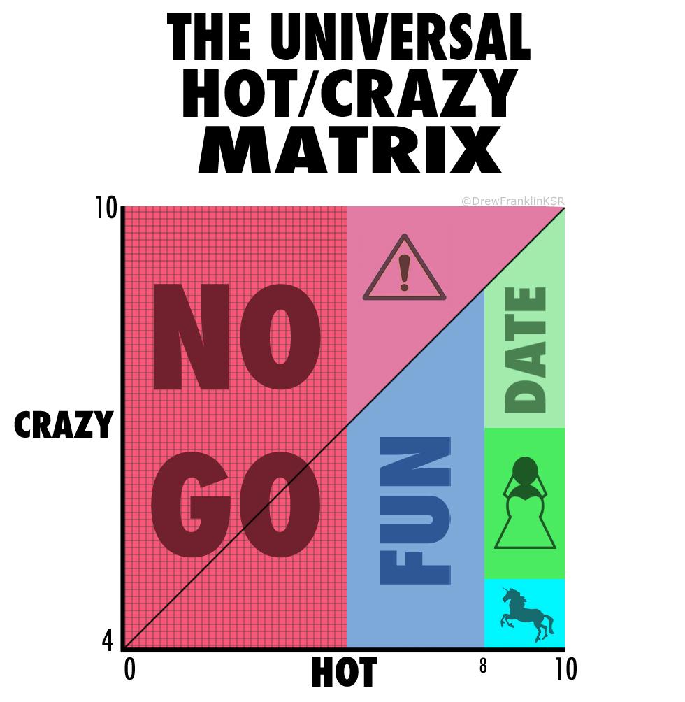 The Universal Hot/Crazy Matrix A Man s Guide to Women